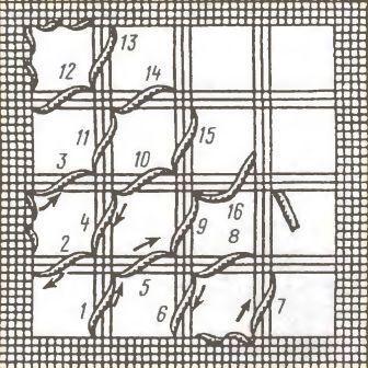 Последовательность обвивки сетки