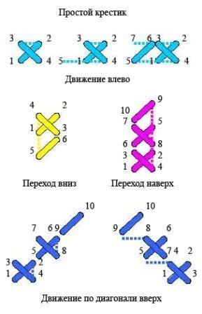 Простой Русский крест